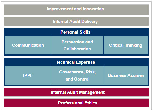 internal audit practice framework Both the principles and the guidelines have been developed from a review of  contemporary best practice pronouncements regarding the internal audit function .